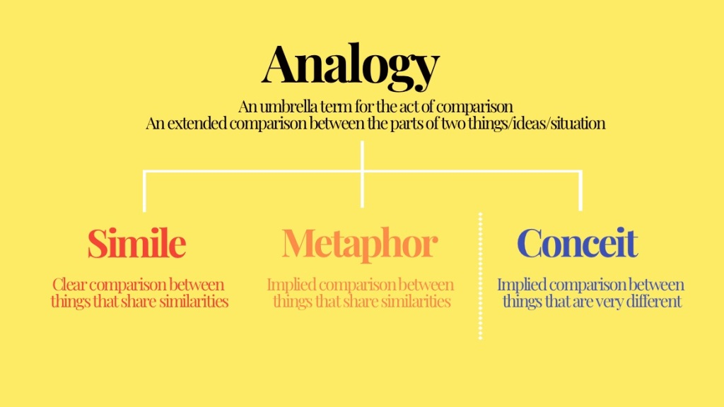 comparing analogy, simile, metaphor, conceit