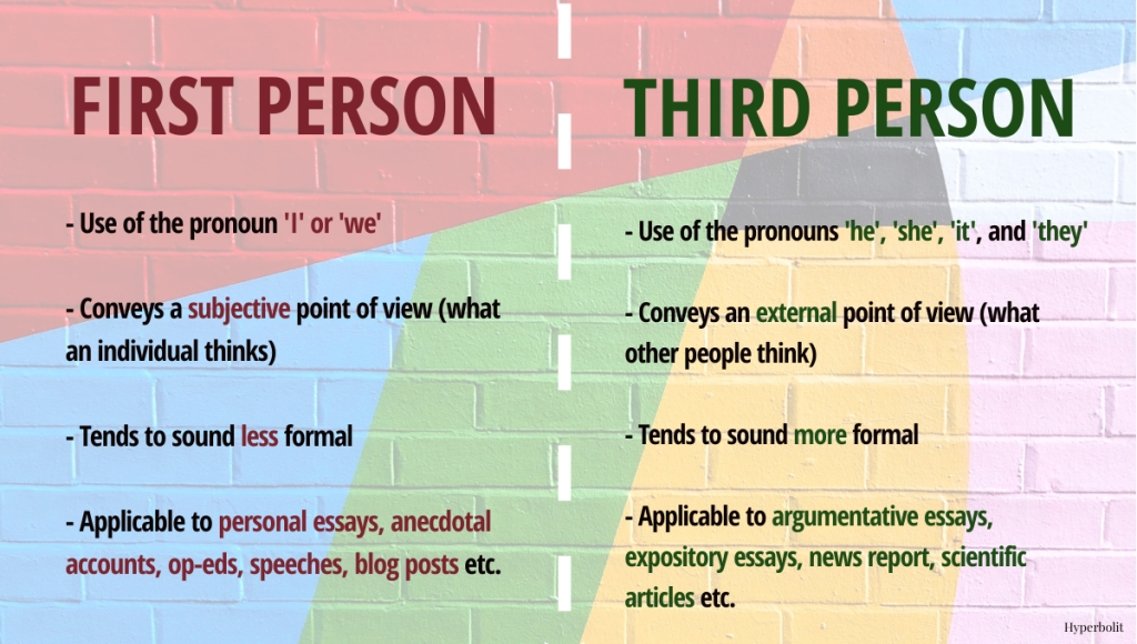 difference between first person third person narrative and voice