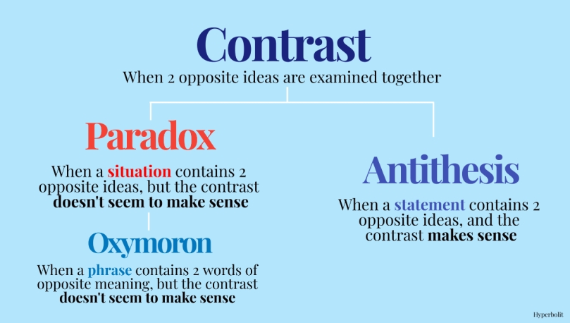 contrast antithesis paradox oxymoron