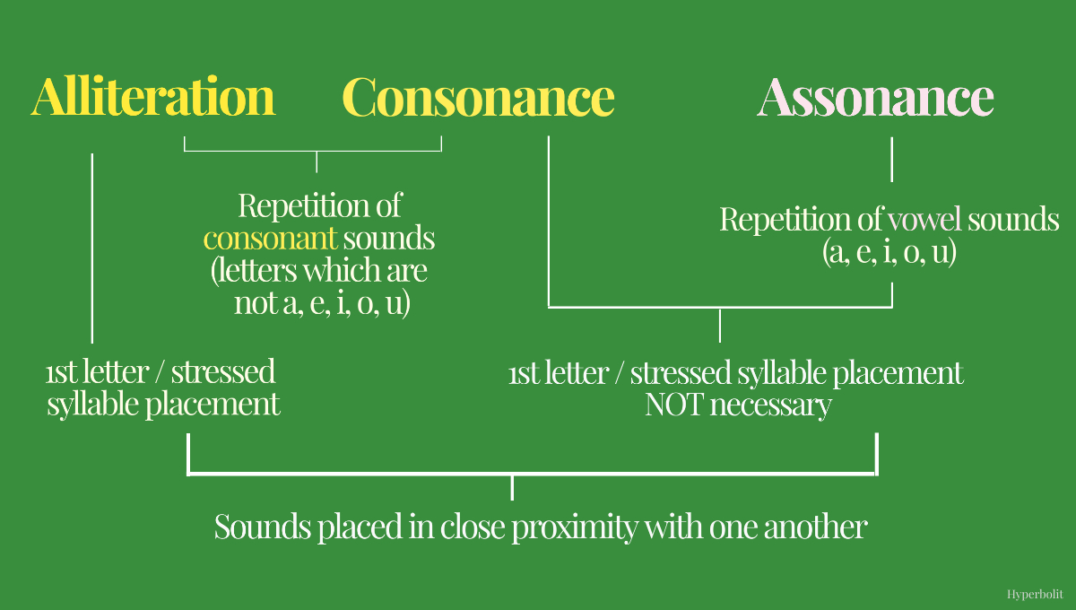 alliteration consonance assonance
