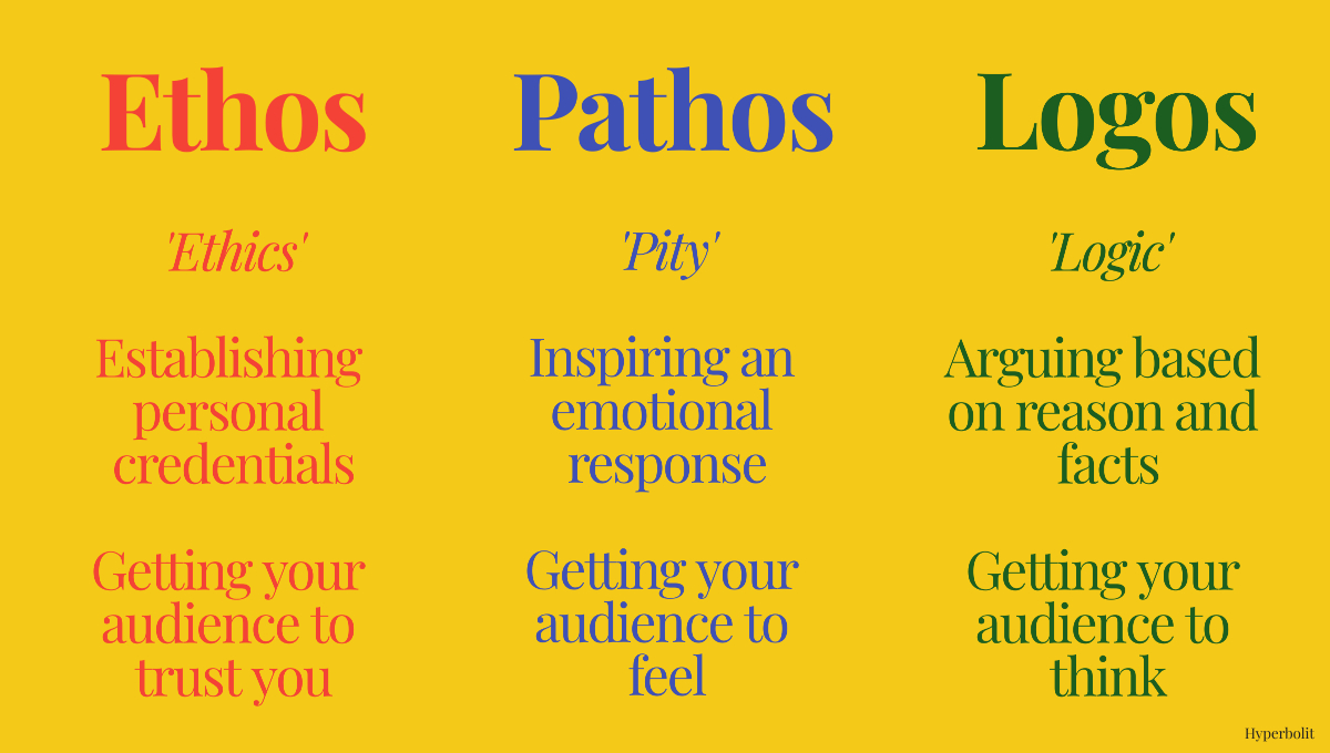 ethos, pathos, logos diagram