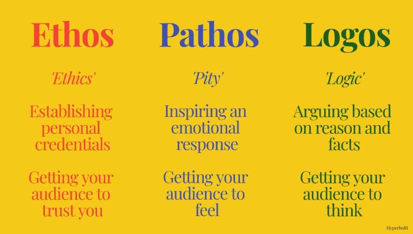 ethos, pathos, logos diagram