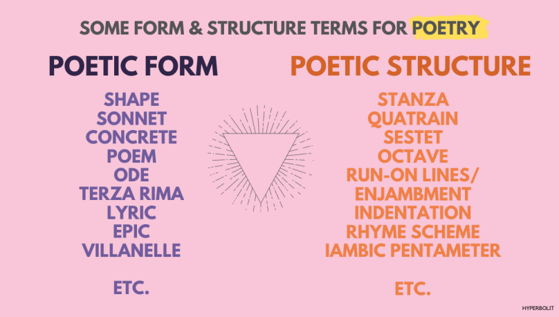 Poetry - Form vs Structure terms