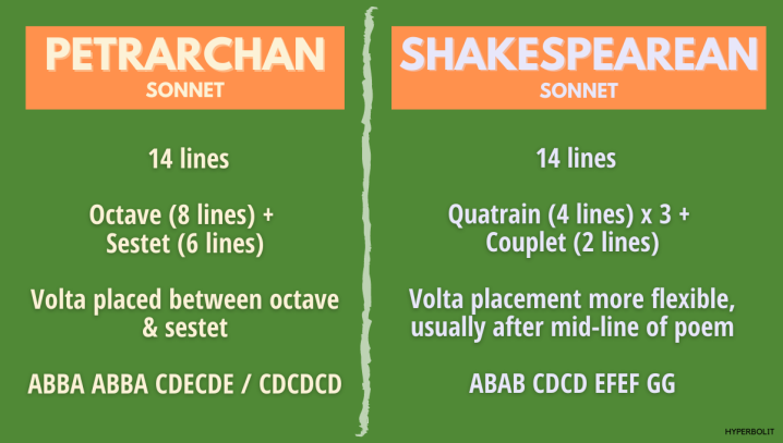 Petrarchan sonnet Shakespearean sonnet difference