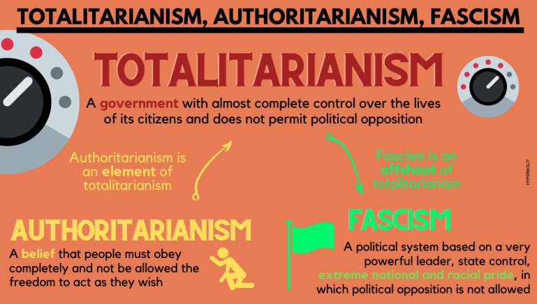 totalitarianism authoritarianism fascism definition differences