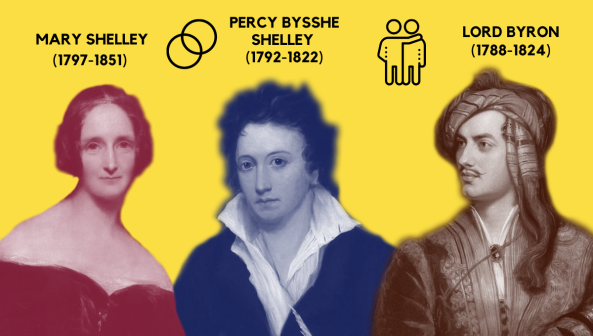 Mary Shelley Percy Bysshe Shelley lord Byron