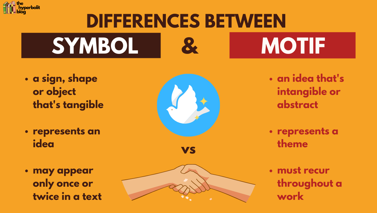 differences between symbol and motif