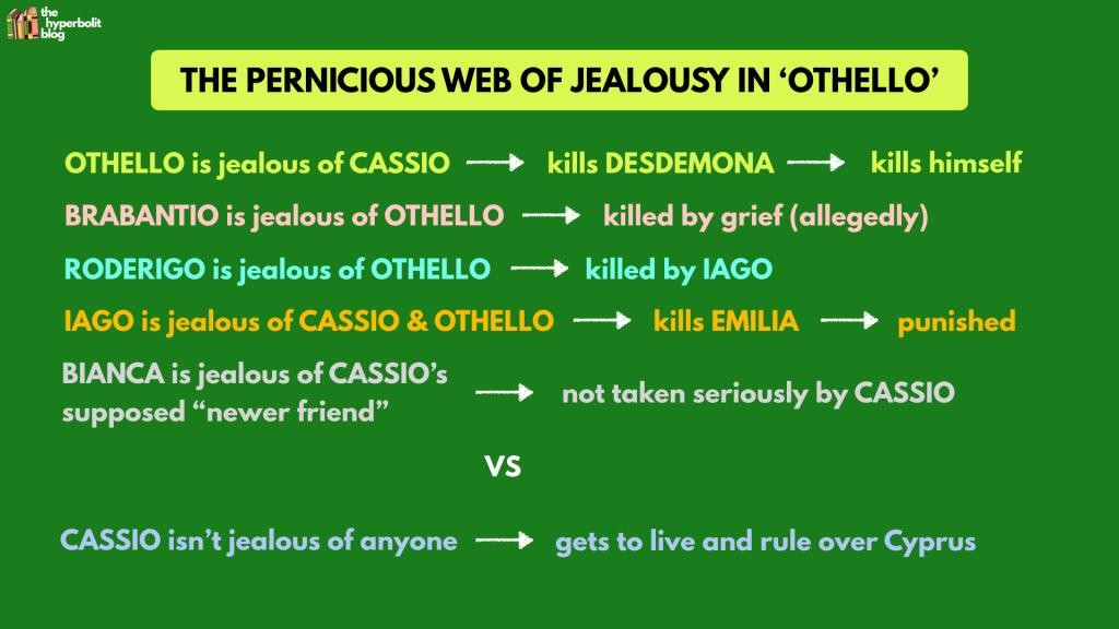jealousy othello summary analysis context quote