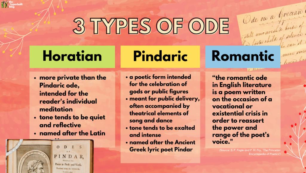 types of ode Horatian pindaric romantic