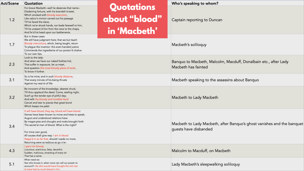 quotations about blood in macbeth violence